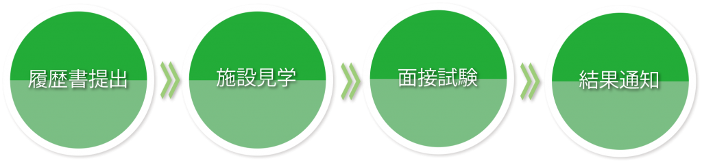 1. 履歴書提出→ 2. 施設見学→ 3. 面接試験→4. 結果通知